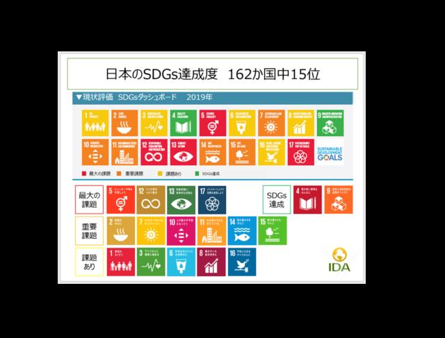 大阪9月:2030SDGs・SDGs de 地方創生 2つのカードゲームを1日で体験しよう in 大阪