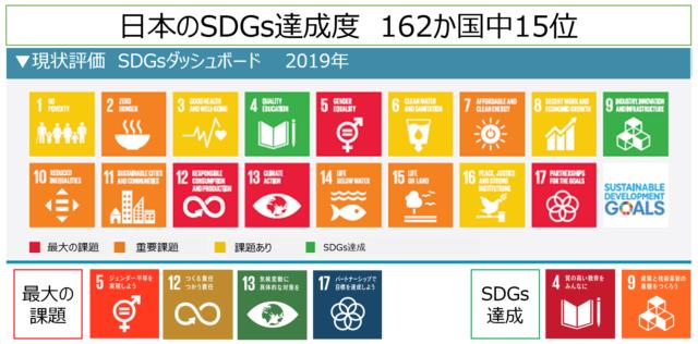 「2030SDGs」「SDGs de 地方創生」2つのSDGsカードゲームを1日で体験 in 大阪