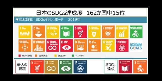 大阪11月:「2030SDGs」「SDGs de 地方創生」2つのカードゲームを1日で体験 in 大阪